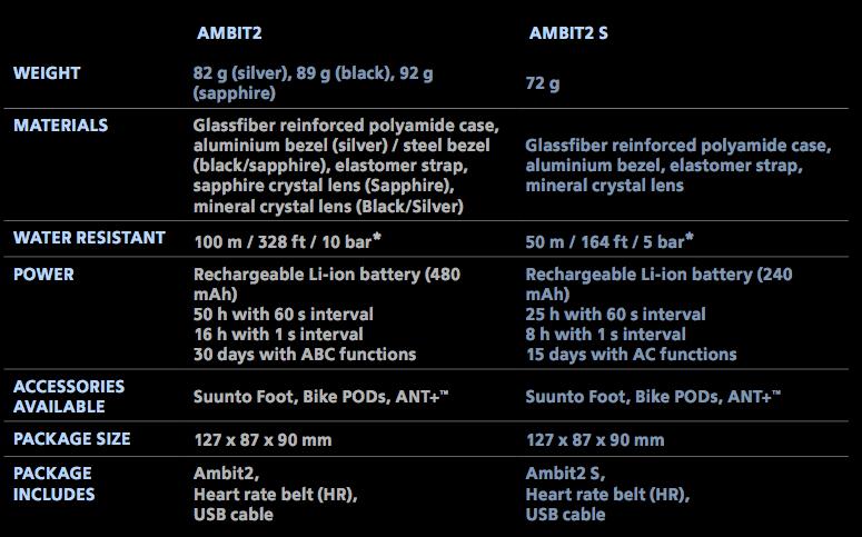 Ambit2 Specs