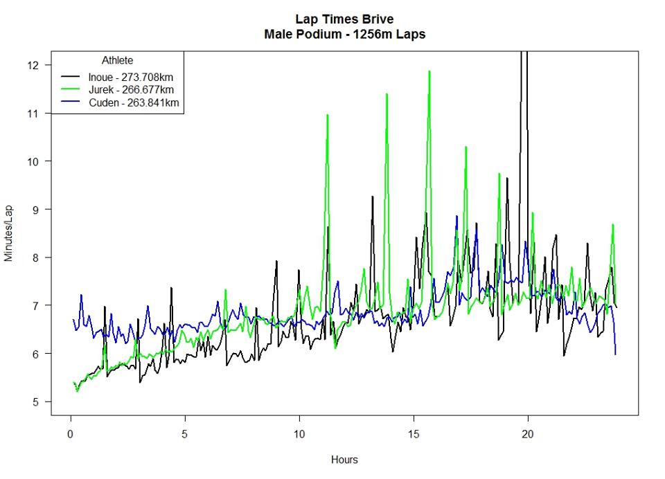 Pace analysis of the podium at the 24hr world champs in Brive a few years ago