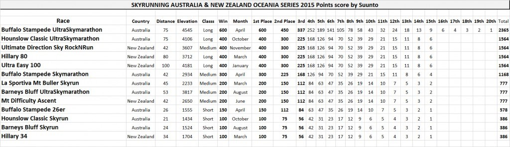 The scoring system for Skyrunning Oceania