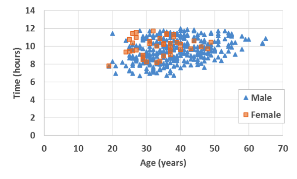Age versus finish time for those under 12 hrs, for all years on record.