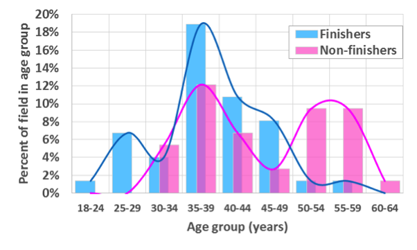 Age distribution of the entire field from 2016.