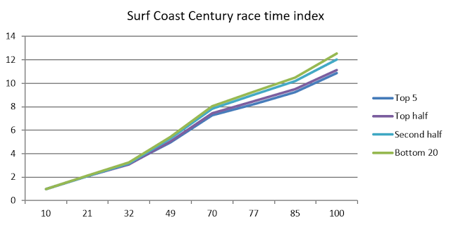 SCC race index